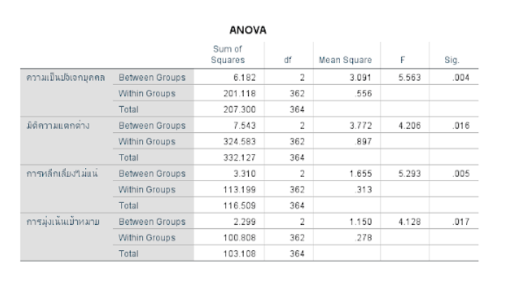 ANOVA_One Way ANOVA_F-test_วิเคราะห์ ANOVA_วิเคราะห์ข้อมูลสถิติ_การวิเคราะห์ข้อมูล_สถิติการวิเคราะห์_รับทำวิจัย_บริการรับทำวิจัย_การทำงานวิจัย_งานวิจัย